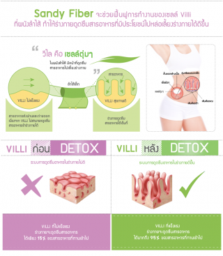 อาหารเสริมลดความอ้วน
